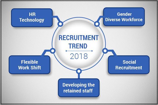 Recruitment Trends in 2018
