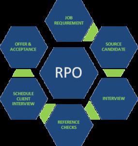 RPO cycle